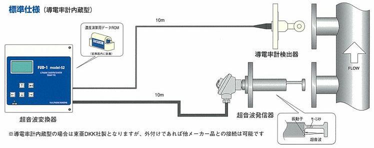 多成分汎用構成図(標準)