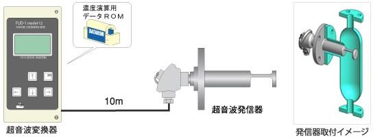 単成分濃度計構成図M-12
