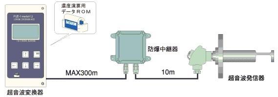 単成分濃度計構成図M-22