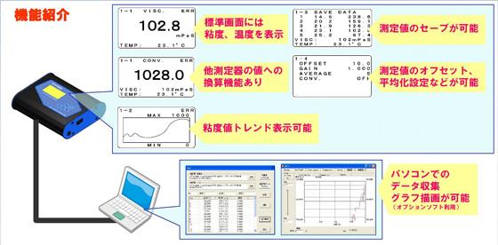卓上粘度計測機器FCV-100機能紹介